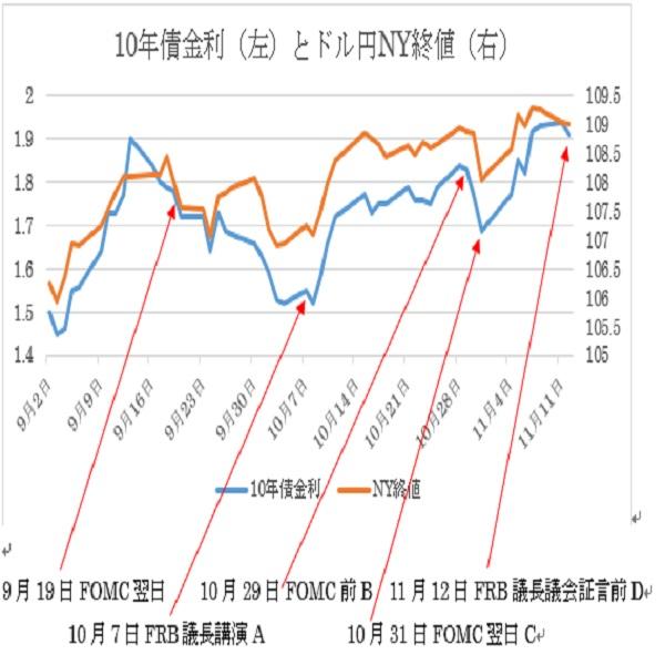 米10年債金利とドル円NY終値推移(19/11/13)