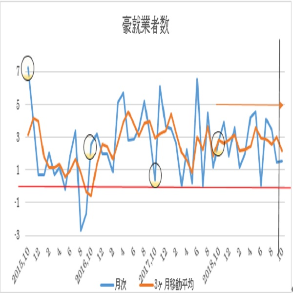 オーストラリア 10月失業率予想(19/11/13)