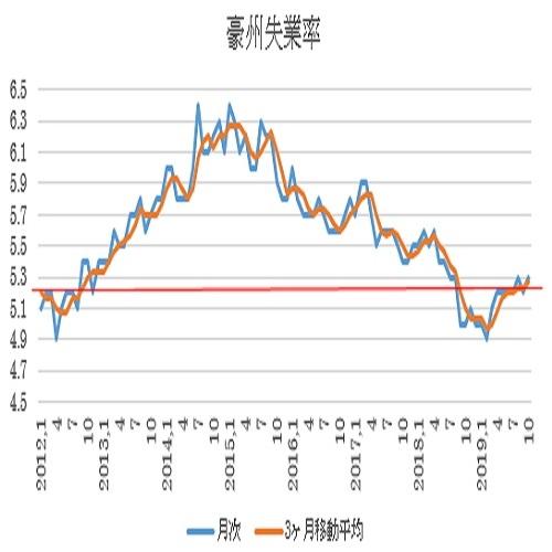 オーストラリア 10月失業率結果(19/11/14)
