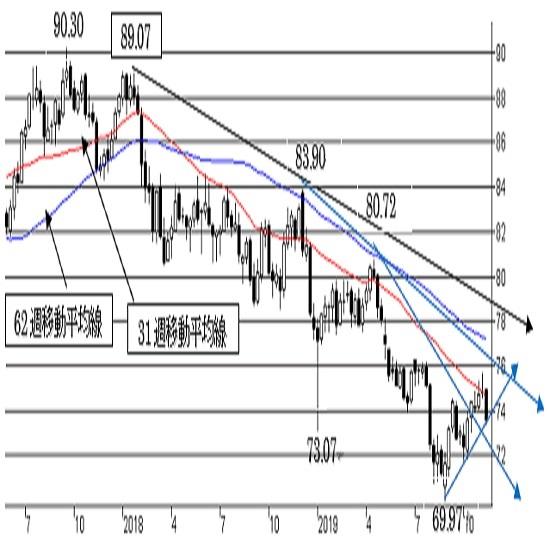 豪ドル/円、日足の形状が悪化。73.50割れで越週した場合は一段の下落へ。