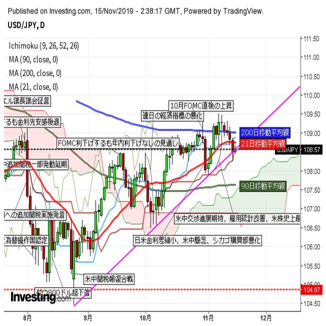 ドル円 米長期金利上昇につれ底値から反発