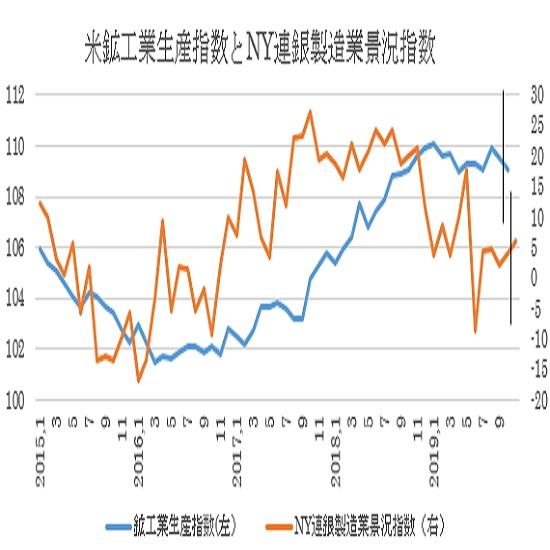 米11月NY連銀製造業景況指数と10月鉱工業生産指数の予想(19/11/15)