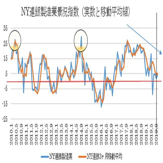 (1)11月NY連銀製造業景況指数 2枚目の画像