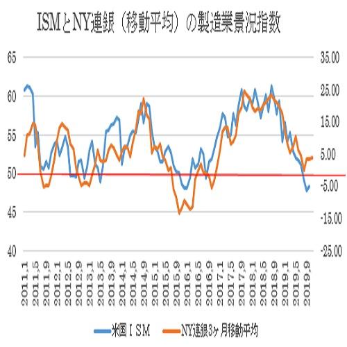 (1)11月NY連銀製造業景況指数 3枚目の画像