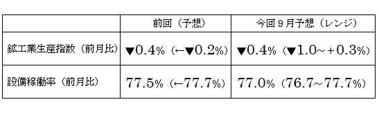 10月鉱工業生産指数