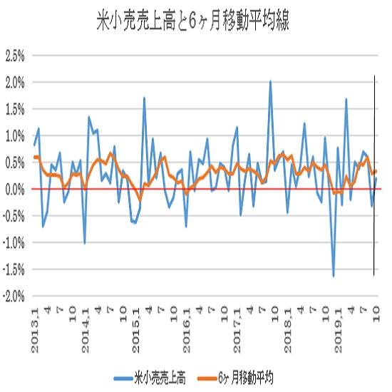 米10月の小売売上高予想(19/11/15)
