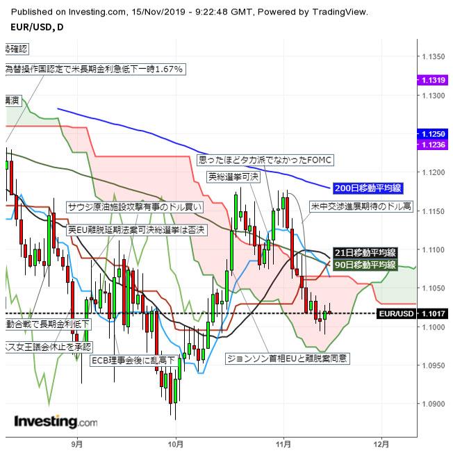 ユーロドル米金利低下とECB緩和観測後退で反発後1.10台前半の小動き(11/15夕)