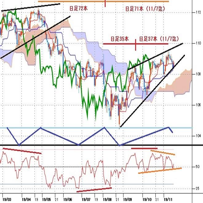 ドル円見通し 8月26日からの上昇トレンドはギリギリで維持(週報11月第3週)