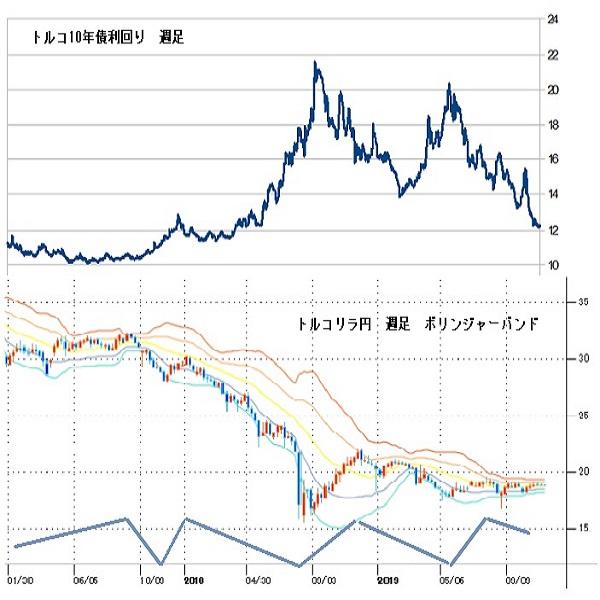 トルコリラ円見通し 19円台を維持しきれず持合い続き、週足ボリンジャーバンドは収縮の極致に(11/18)