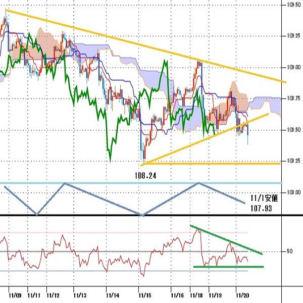 ドル円見通し 11月15日未明からの反発継続できず、株高眺めつつもリスク回避先行(19/11/20)