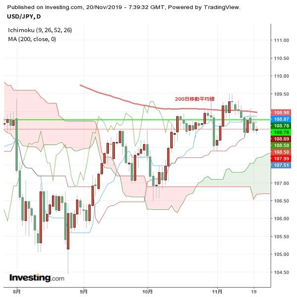 ドル円 ドルにジワリと下値リスク、FOMC議事録注視(11/20夕)
