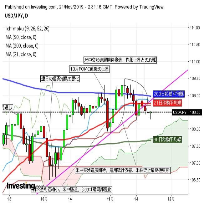 ドル円 株安で下値を広げた後、劉鶴副首相の楽観発言で反発(11/21午前)