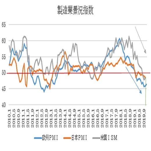 ユーロ圏・米国の11月PMI景況指数速報値の予想(19/11/21)