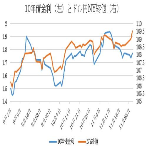 米FRB地区連銀経済報告(ベージュブック)(19/11/27発表)