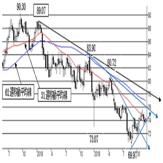 """豪ドル/円、下値抵抗を守った状態。短期トレンドは""""豪ドル弱気""""。"""