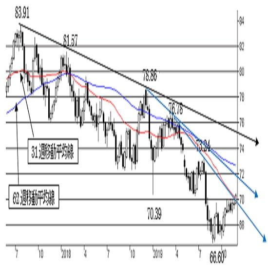 """NZ/円、短期は""""NZやや強気""""を維持。中期は""""弱気"""""""