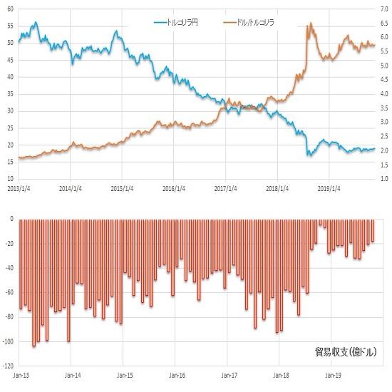 【貿易赤字は縮小だが伸びは冴えない。中銀の利下げ姿勢はどうなるか】