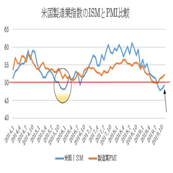 米11月ISM製造業景況指数の予想(19/12/2)