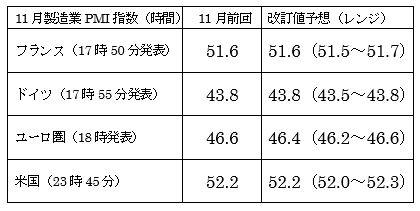米11月ISM製造業景況指数の予想 3枚目の画像