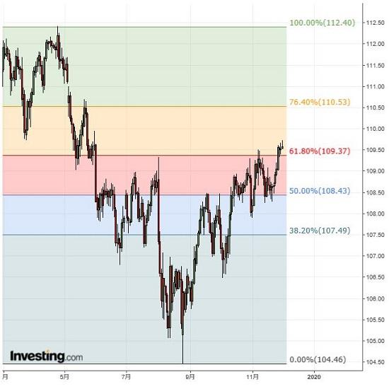ドル円 ドル高基調は継続、米経済指標に要注意(12/2夕)