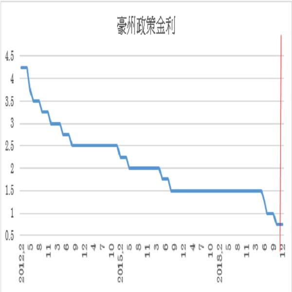 豪州政策金利(キャッシュ・レート・ターゲット)予想(19/12/3)