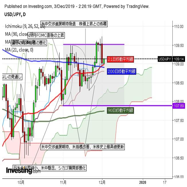 ドル円 米指標悪化で下落後、200日線付近から小幅反発(12/3午前)