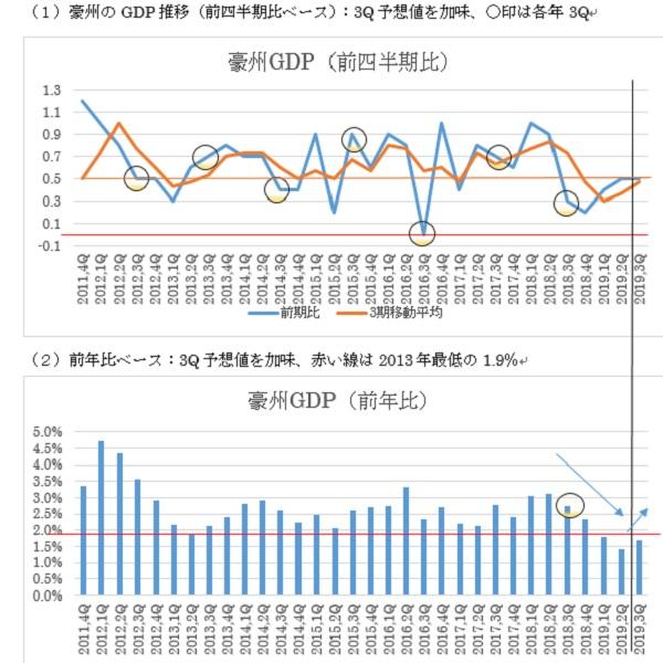 オーストラリアの第3四半期GDP予想(19/12/3)
