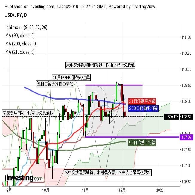 ドル円安値圏での取引「米中合意に期限なし」発言の余波続く(12/4午前)