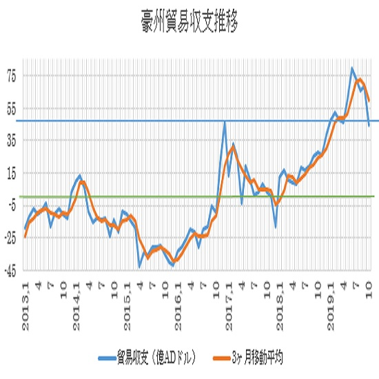 オーストラリアの10月貿易収支結果(19/12/5)