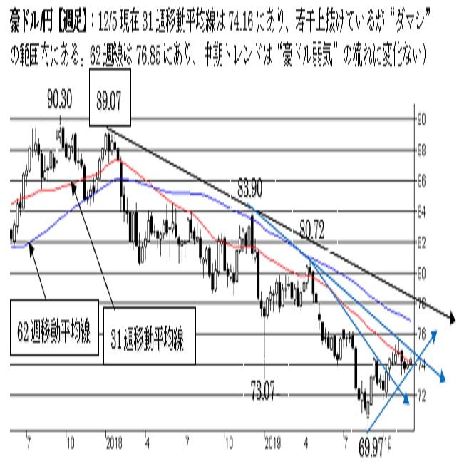 豪ドル/円、上値余地を探る動きが継続中。上値追いにも限界か。(19/12/6)