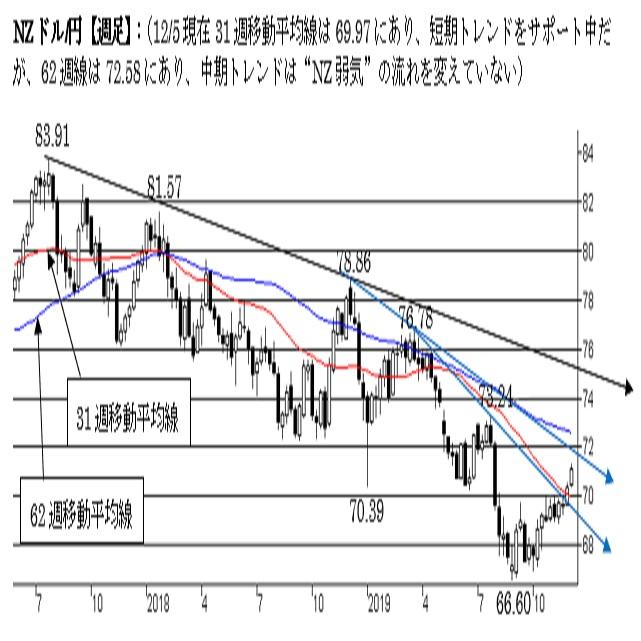 "NZ/円、短期は""NZやや強気""。中期は""弱気""(19/12/6)"
