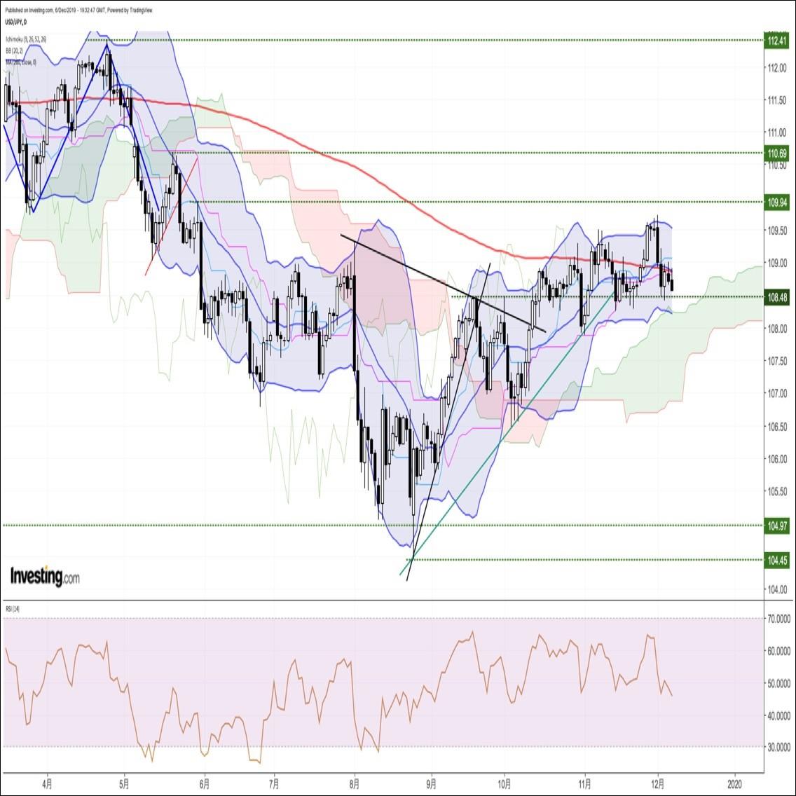 来週の為替相場見通し 『FOMCに英総選挙、対中関税第4弾など来週はイベント目白押し』(12/7朝)