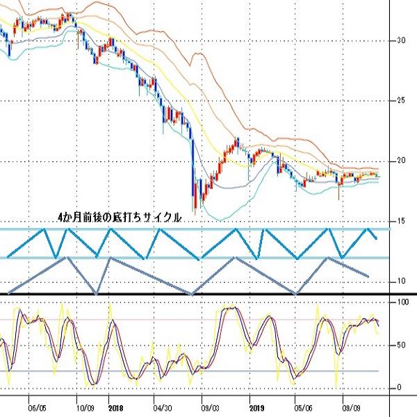 トルコリラ円見通し 10月末以降の持ち合いから転落で4か月周期の下落期入りか(19/12/9)