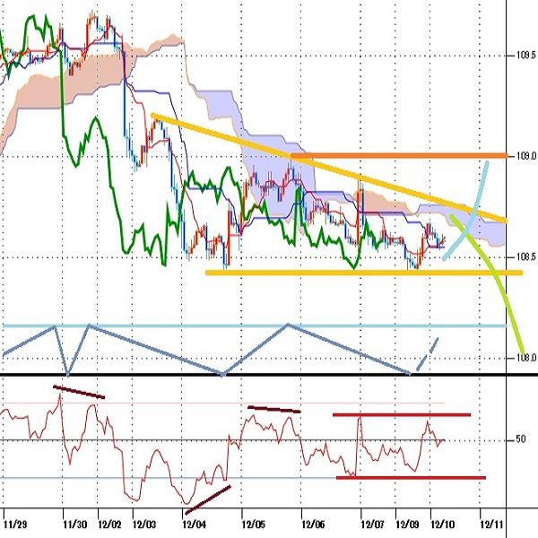 ドル円見通し 米雇用統計前の安値を割り込み12月2日からの下落基調の範囲(19/12/10)