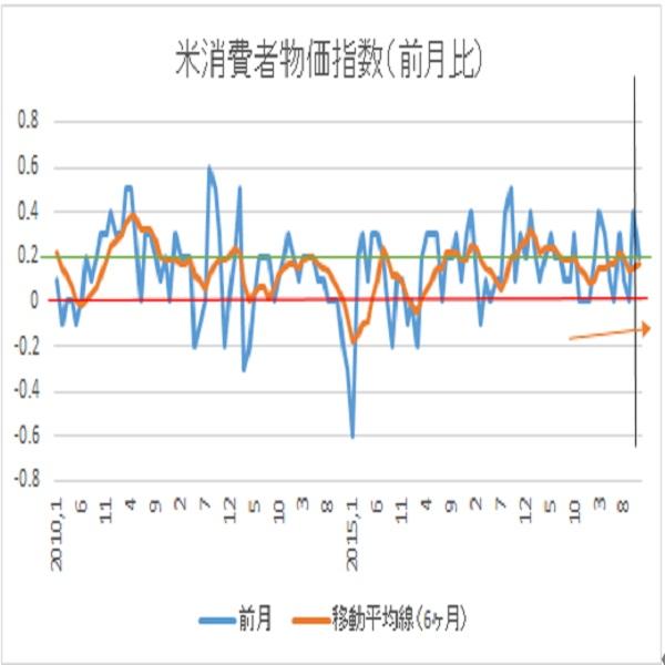 米11月消費者物価指数予想(19/12/10)