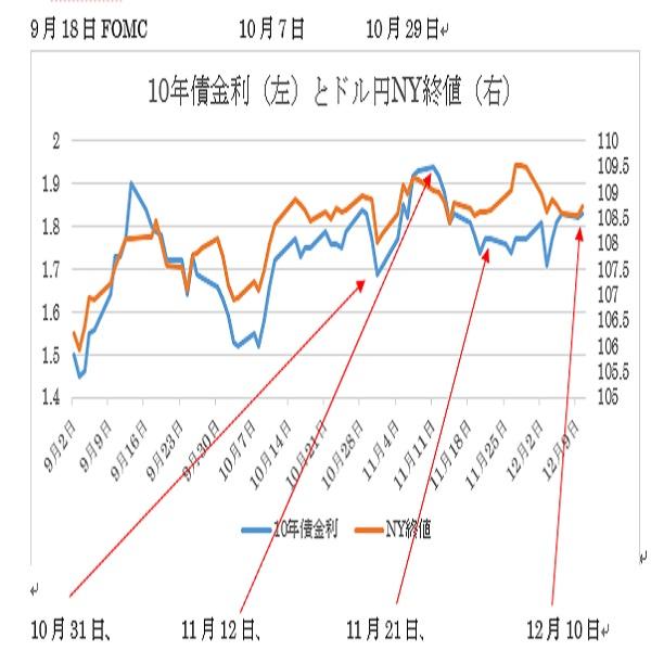 米連邦公開市場委員会(FOMC)政策金利について予想(12/11)