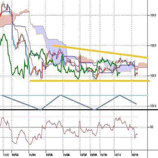 ドル円見通し FOMCの利下げ状態長期維持姿勢から下落、底割れへ余裕乏しい(19/12/12)