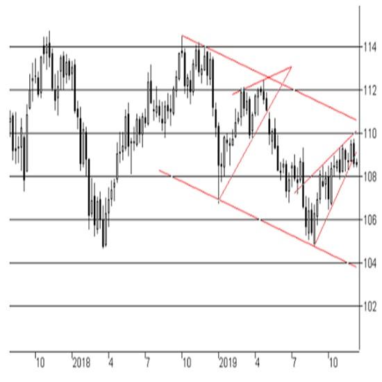 米連邦公開市場委員会(FOMC)政策金利結果(2019年12月10日・11日開催分)
