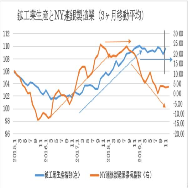 米11月鉱工業生産指数・住宅関連指標予想(19/12/17)