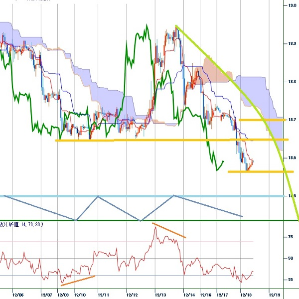 トルコリラ円見通し 10月末からの持ち合い下放れの動き、第二段階へ(19/12/18)