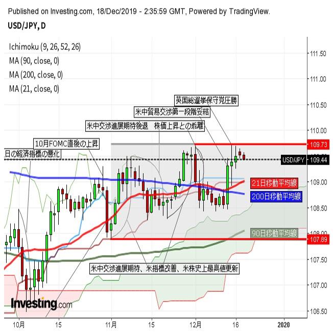 ドル円 小動きながら上値の切り下げ続く、北朝鮮情勢緊迫化も重し(12/18午前)