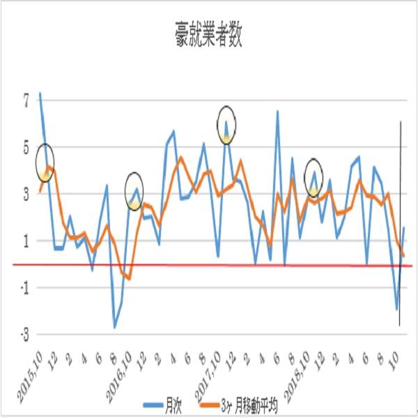オーストラリア 11月失業率予想(19/12/18)
