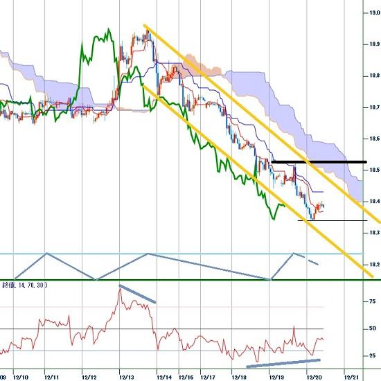 トルコリラ円見通し 持ち合い下放れによる二段下げで18.30円台へ続落(19/12/20)