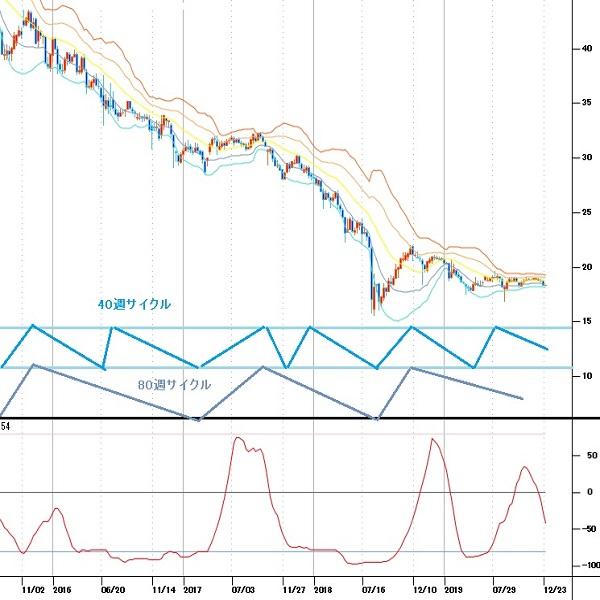 トルコリラ円見通し 4か月サイクル及び40週サイクルの下落期(19/12/23)