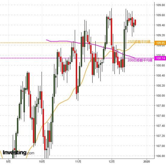 ドル円 流動性が低下、予想外の変動にも一応要注意(12/23夕)