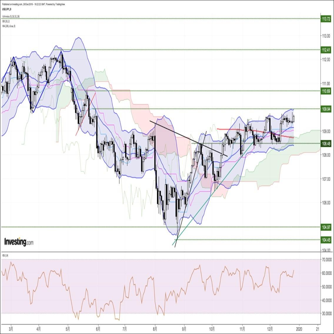 ドル円、株高を背景に上昇するも、またしても109.70付近の抵抗帯が続伸を阻む展開(12/27朝)