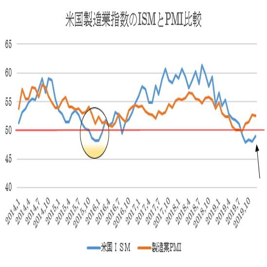 米12月ISM製造業景況指数の予想(19/12/27)