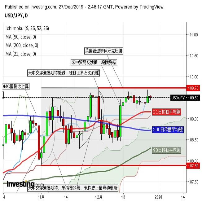 ドル円小動き 米長期金利低下で小幅安(12/27午前)