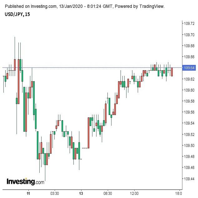 米株高に支えられ、ドル高継続か