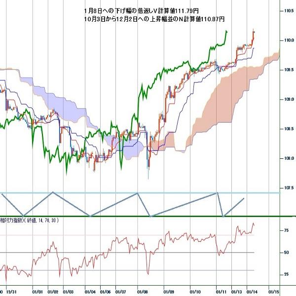 ドル円見通し 110円の壁突破、8月底からの上昇基調は継続に(週報1月第2週)